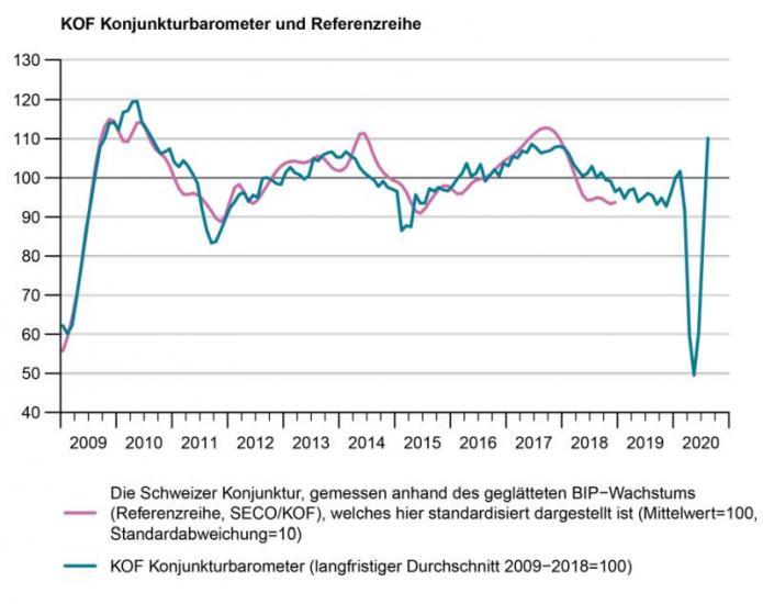 KOF_V_foermige_Rezession