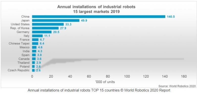 IFR_Jahrbuch_World_Robotics_2020