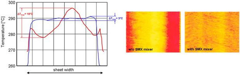 Thermoscan of PE coating film with and without Promix® melt blender
